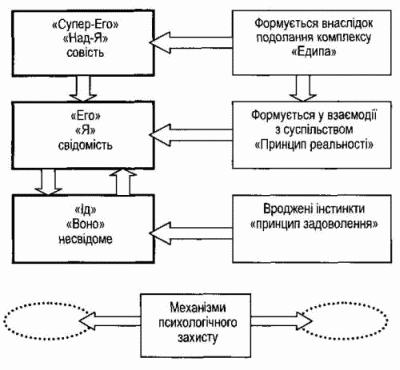 Структура особистості в психоаналітичній теорії зігмунда фрейда